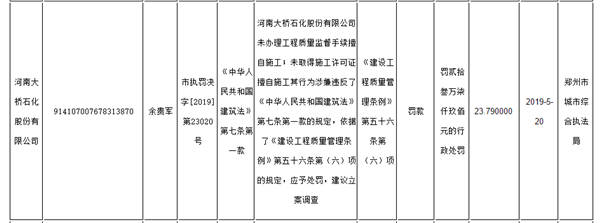 未取得许可证擅自施工 河南大桥石化被处罚
