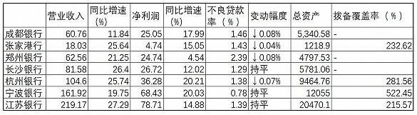 银行中报业绩快报抢先看:多家营收净利双位数增长,杭州银行、郑州银行领跑