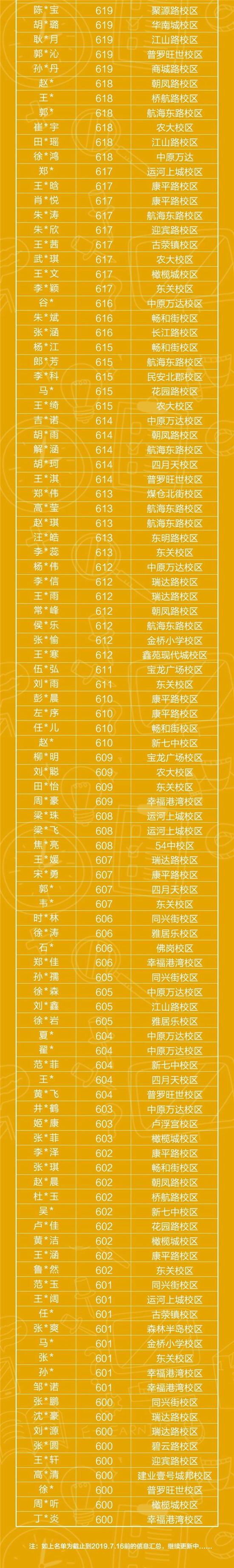 厉害啦!2019中考,御夫子大语文学员成绩最高683分!