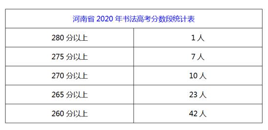 2020年河南省书法高考成绩公布 河南老墨坊书法高考学校成绩喜人