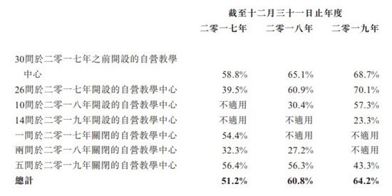 大山教育通过港交所聆讯 公司实体课堂出勤率恢复至98.1%