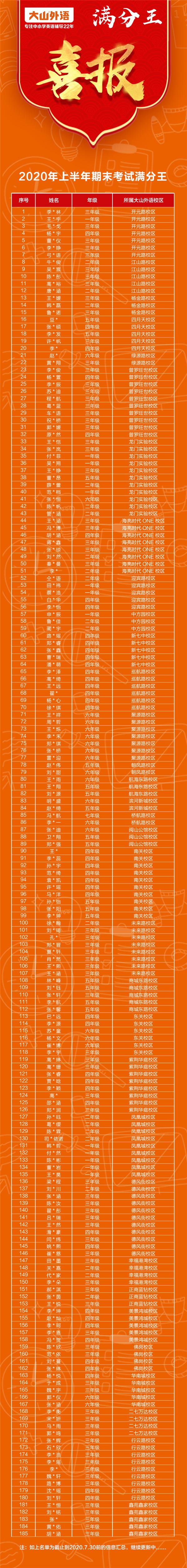 """大山外语首批期末""""满分王""""""""提分王""""名单公布,1450人!实力藏不住!"""