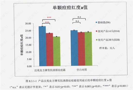 河南汉方药业再次通过功效性检测 祛痘综合解决方案燃爆市场